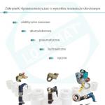 Katalog zakrętaków i kluczy dynamometrzynczych Losomat - Gedore 2008